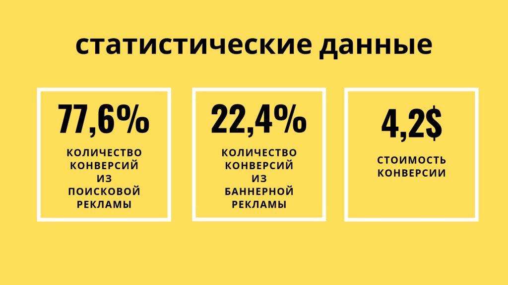 Статистика по контекстной рекламе