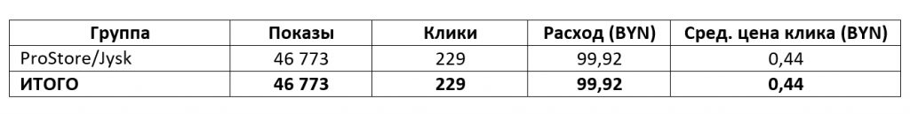 Результат РК в Яндекс Директ
