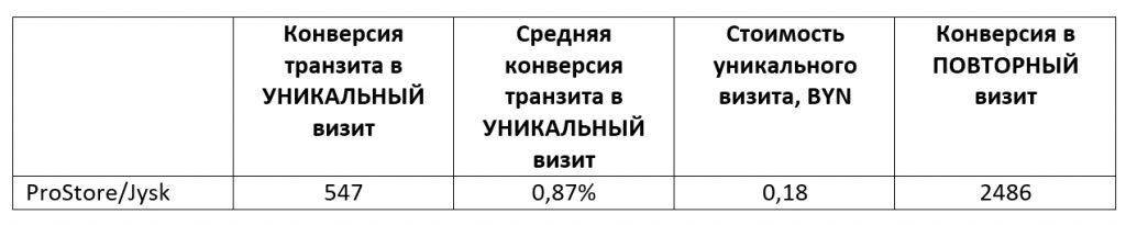 Итоги рекламной кампании в Яндекс